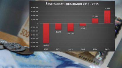 GRAFIKK: Årsresultat for lokalradiobransjen samlet fra 2010 til 2015 (i millioner kroner)